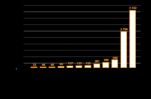 Pays hors de l'UE disposant du plus grand nombre de sites deproduction de substances pharmaceutiques actives pour desmédicaments commercialisés dans l'EEE