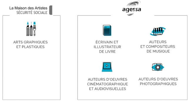 Maison des artistes cotisation formation ventana blog for Agessa ou maison des artistes
