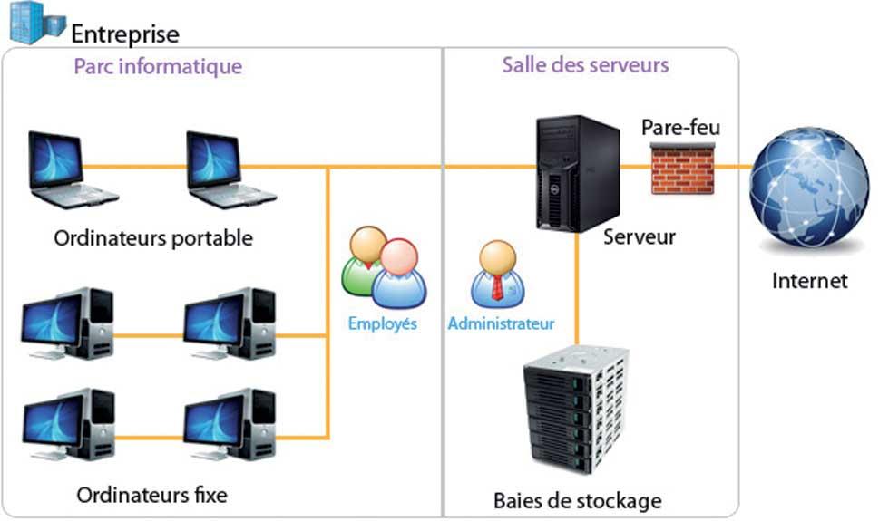 Le-réseau-informatique-et-les-logiciels-d'une-entreprise